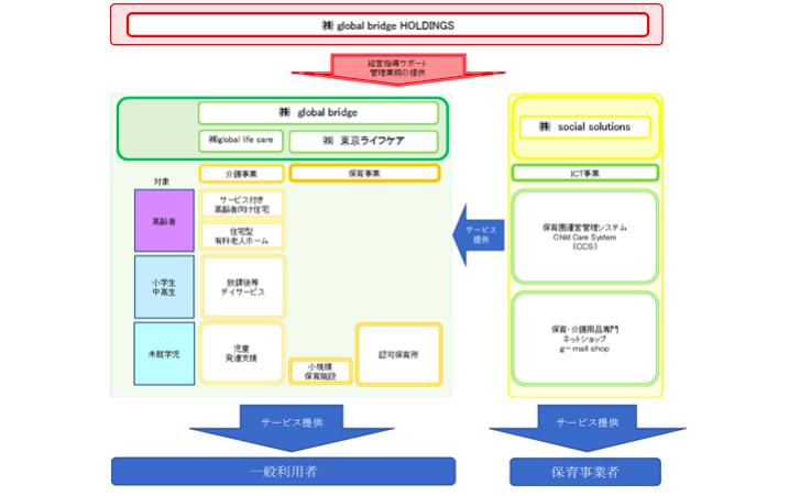 global bridge HD 事業系統図