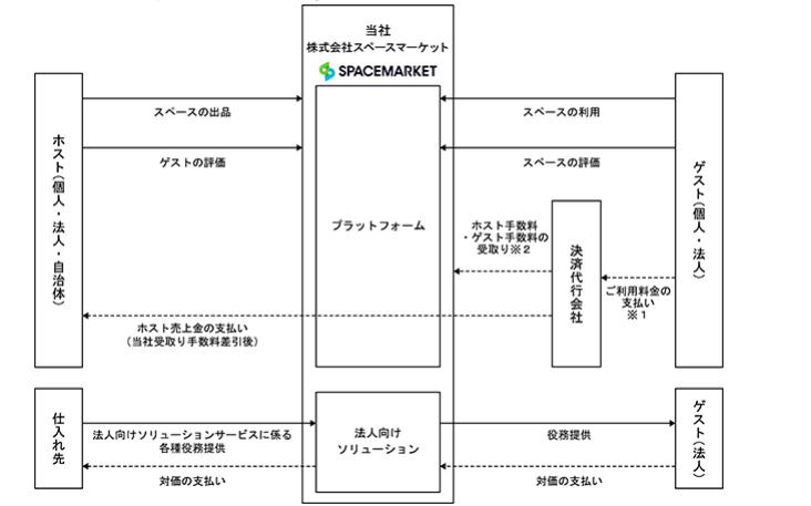 スペースマーケット 事業系統