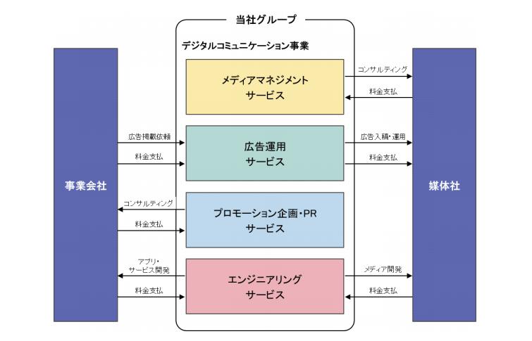 インクルーシブの事業系統図