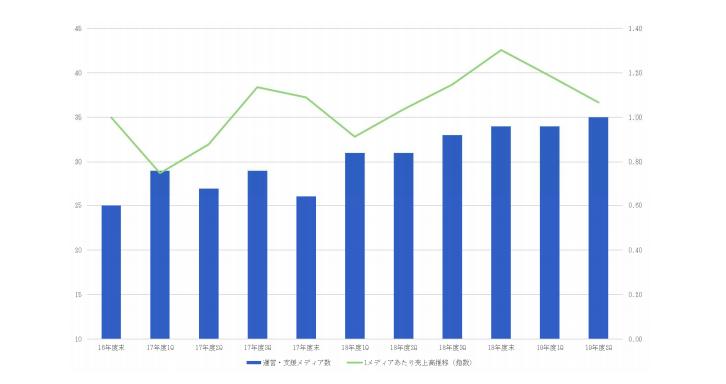 メディア数と売上高指数の推移