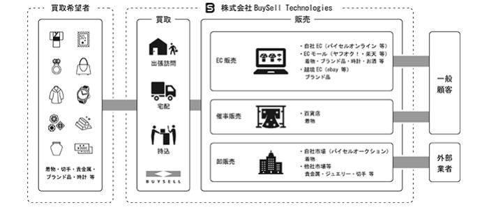 バイセルの事業系統図