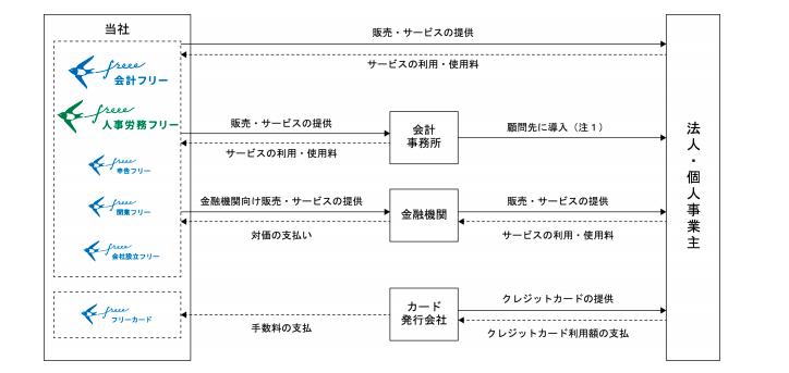 フリーの事業系統図