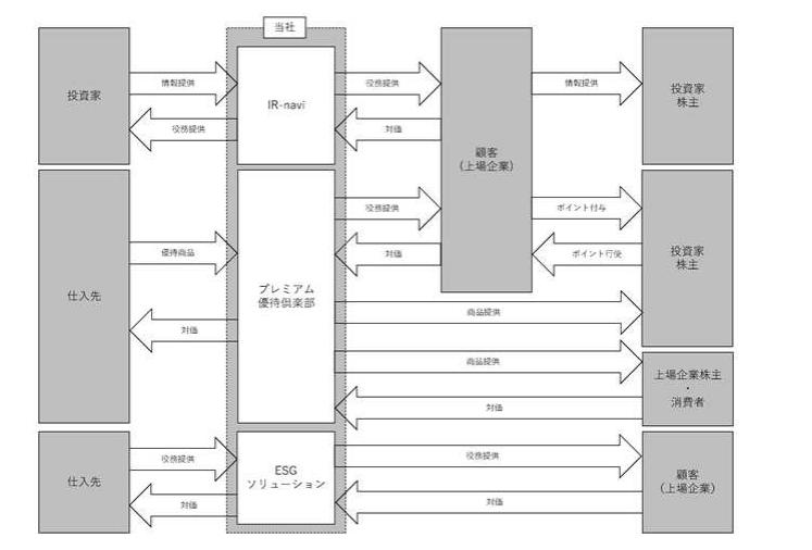 ウィルズの事業系統図