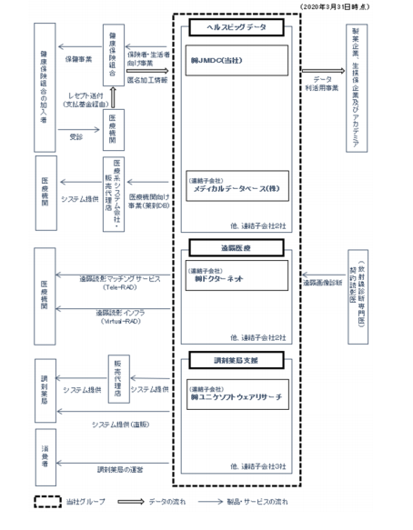 JMDC 事業系統図
