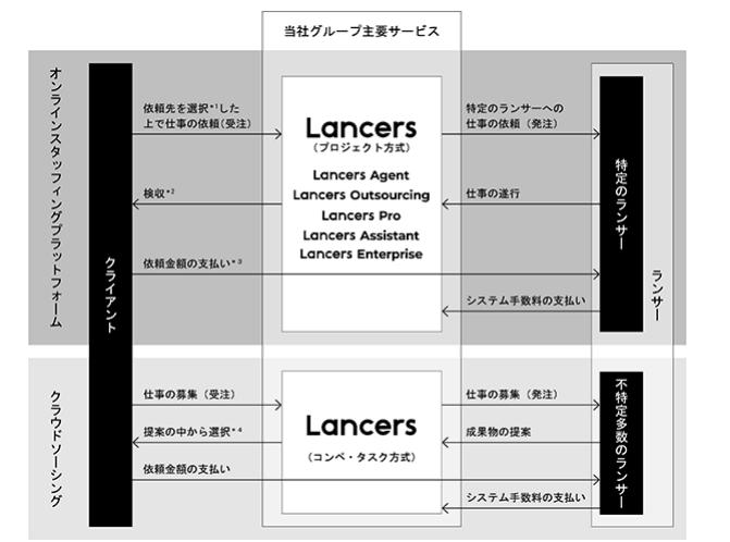 ランサーズ ビジネスモデル