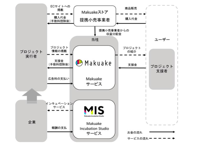 マクアケ 事業系統図