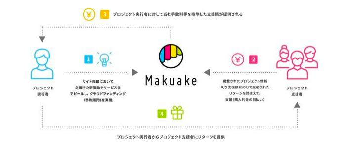 「makuake」ビジネスモデル