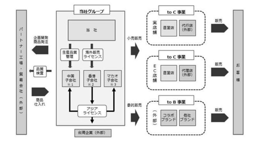 ダブルエーの事業系統図