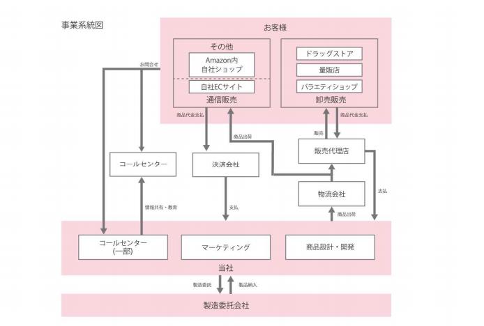 プレミアアンチエイジングの事業系統図