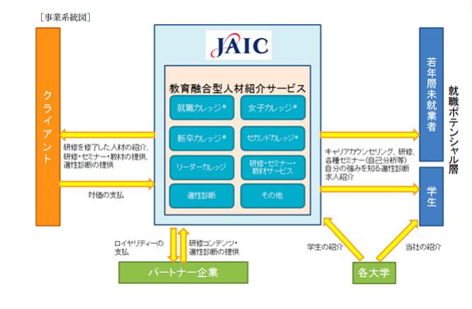 ジェイックの事業系統図