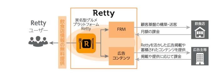 rettyのビジネスモデル