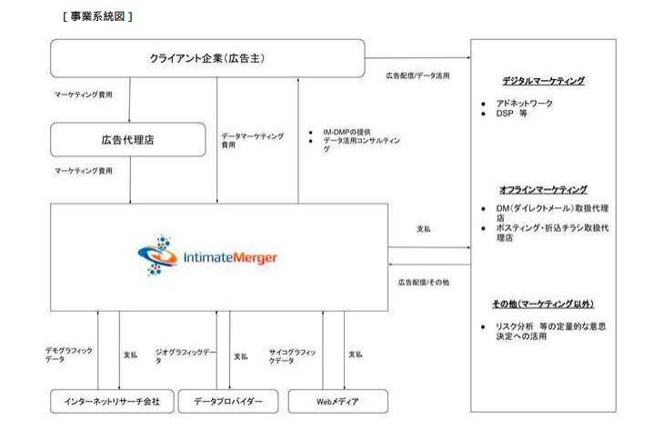 インティメートマージャーの事業系統図