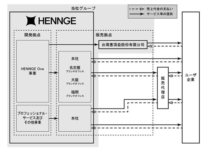 HENNGEの事業系統図