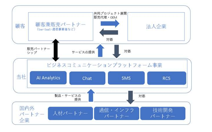 AI CROSSの事業系統図