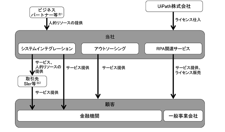 パワーソリューションズ 事業系統