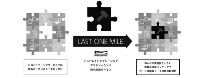 ラストワンマイルの構造