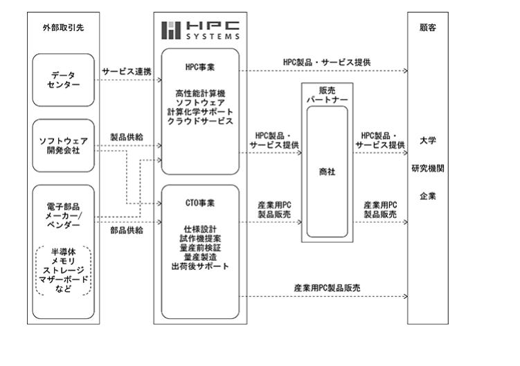 HBCシステムズの事業系統図