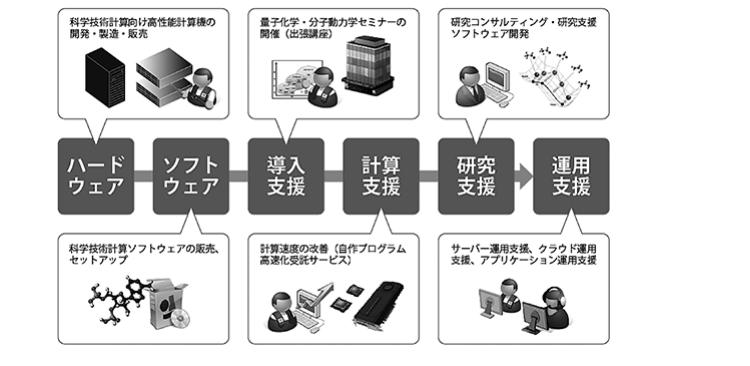 HPC事業のサービス概念図