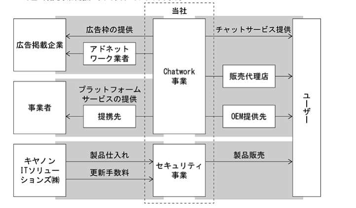 チャットワークの事業系統図