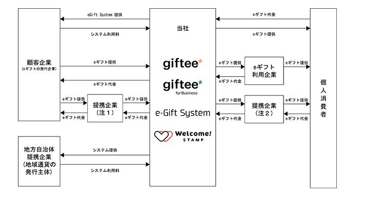 ギフティの事業系統図