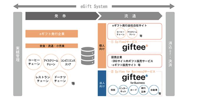 『eGift System』の概念図
