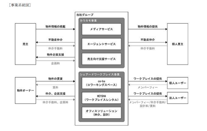 ツクルバの事業系統図