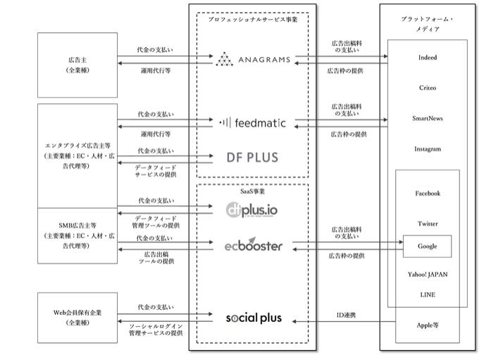 フィードフォースのビジネスモデル