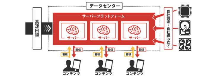 Link-Uのビジネスモデルのイメージ
