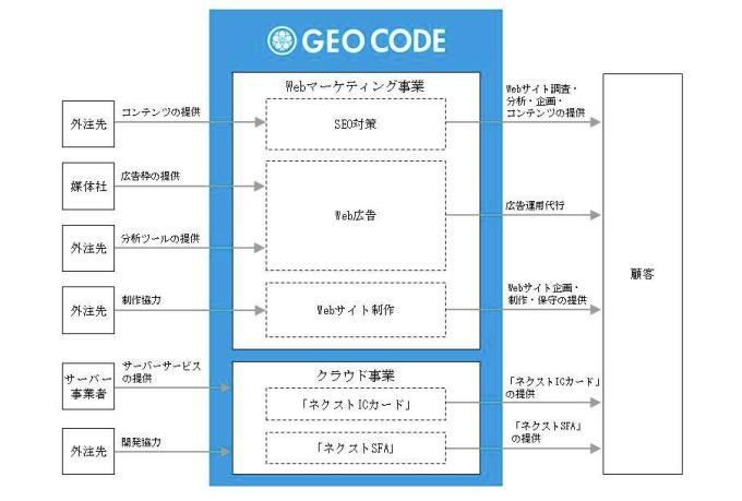 ジオコードの事業系統図