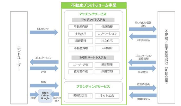 リビン・プラットフォームの事業系統図