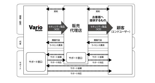 VCRのビジネスモデル