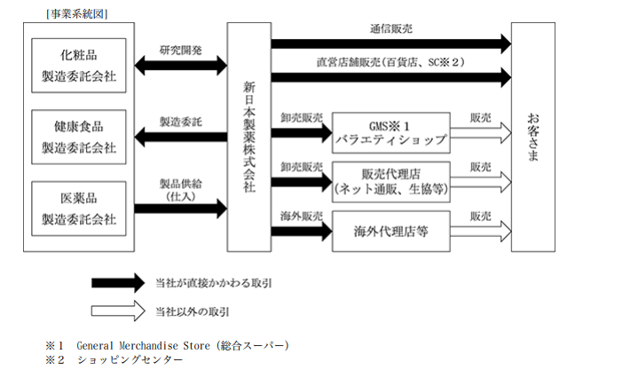 新日本製薬の事業系統図