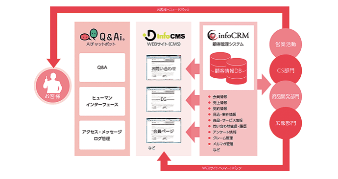 info CRMの事業系統図