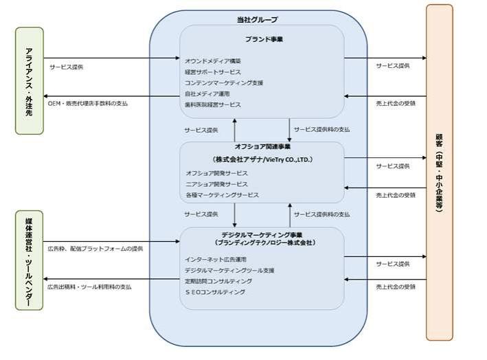 ブランディングテクノロジーの事業系統図