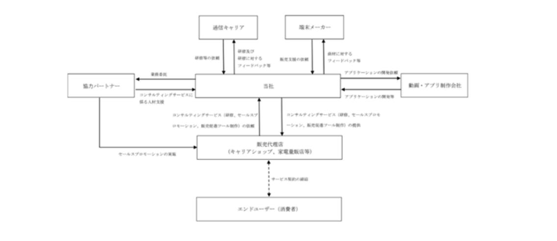ピアズの事業系統図