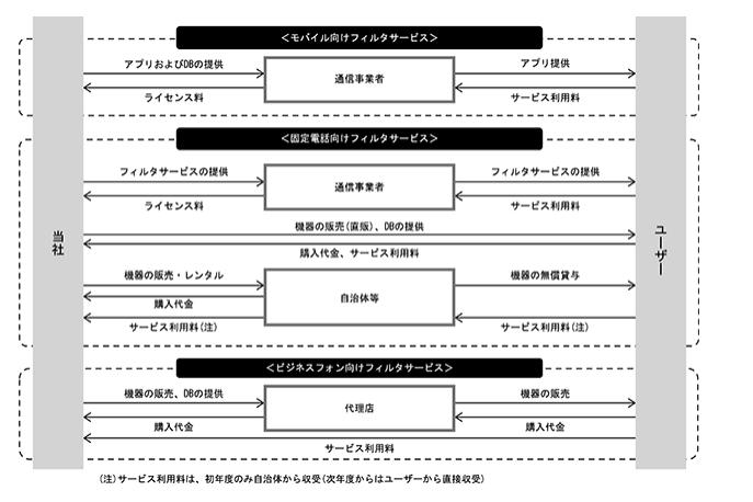 迷惑情報フィルタ事業の系統図