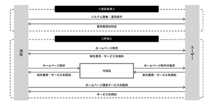 その他事業の事業系統図