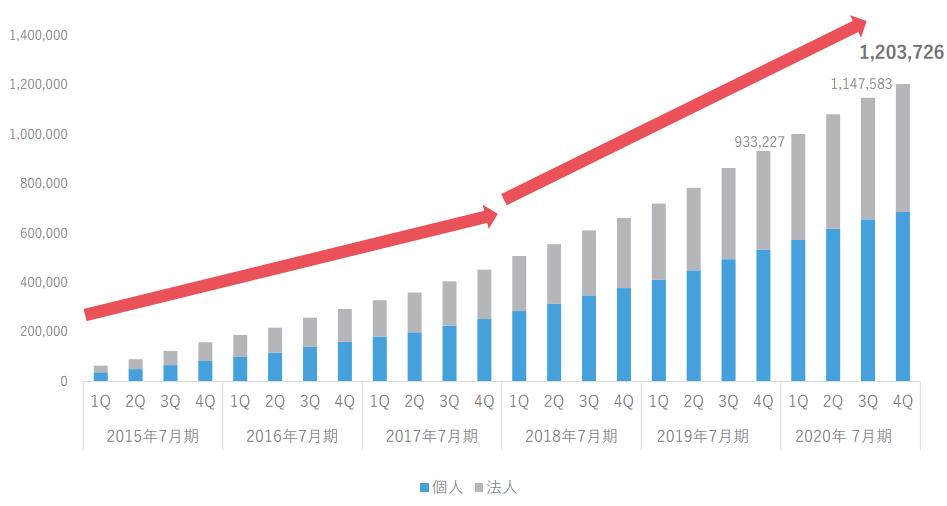 ラクスルの累計登録数の推移