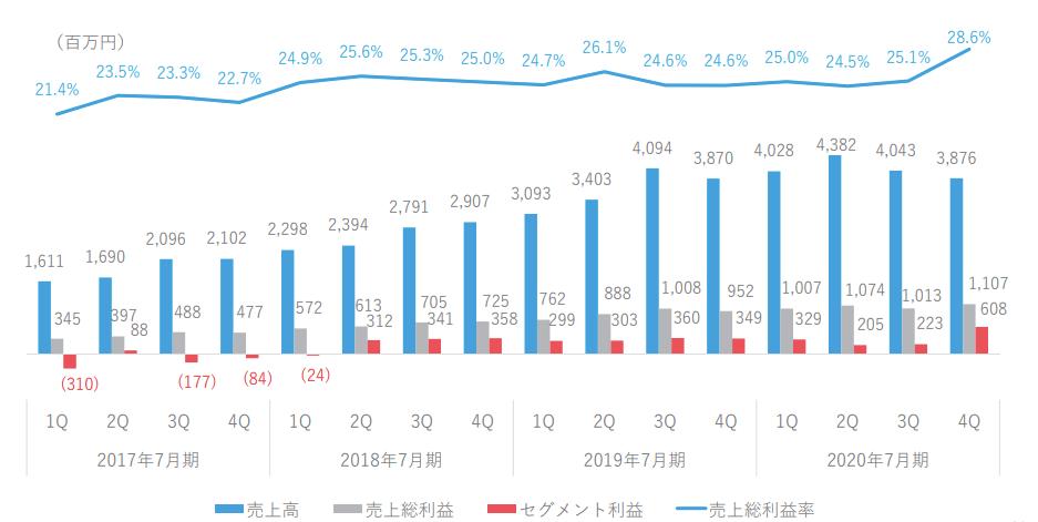 ラクスルの営業利益率