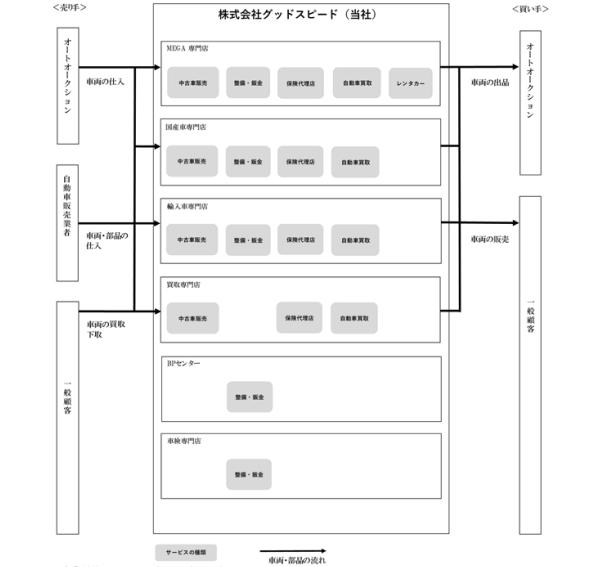 グッドスピードの事業系統図