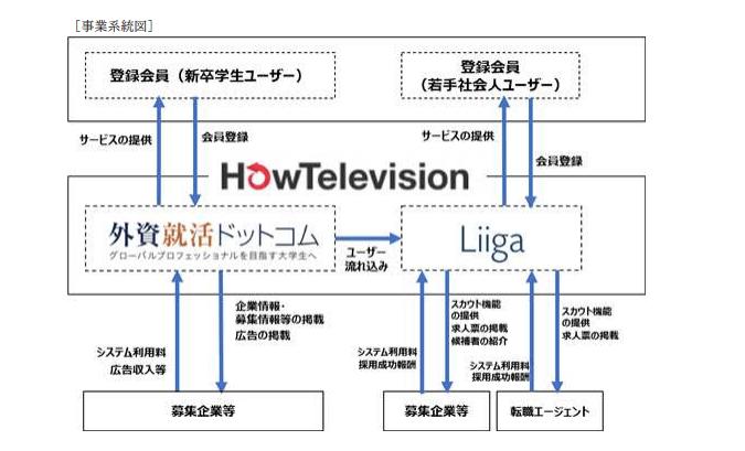 ハウテレビジョンの事業系統図