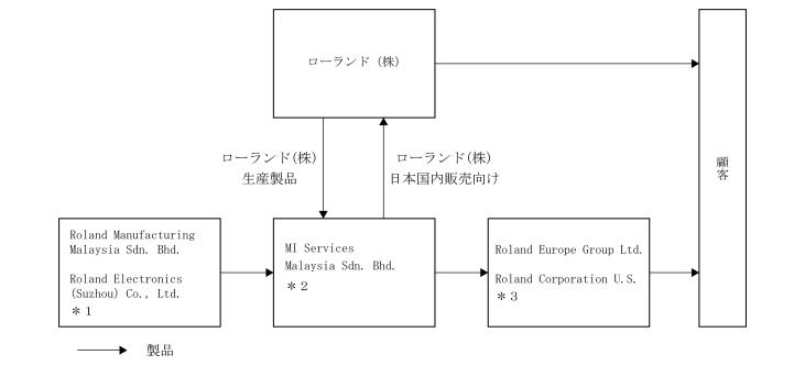 ローランドの事業系統図