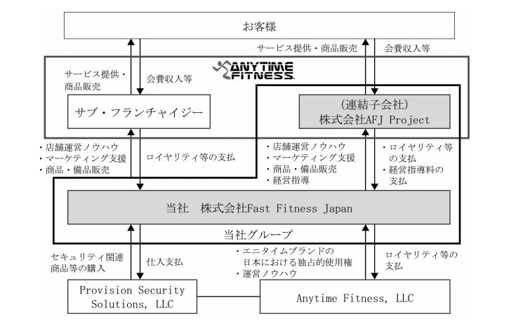 fast fitness japanの事業系統図
