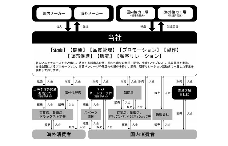 リベルタの事業系統図