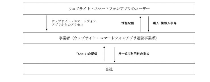 プレイドの事業系統図