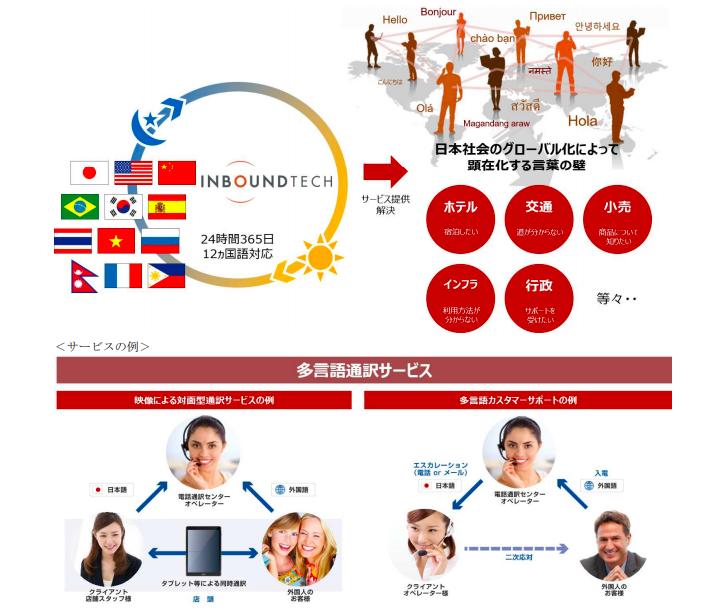 多言語CRMのイメージ