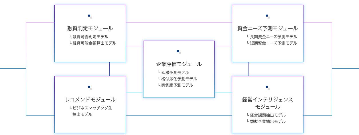 AIモジュールのイメージ