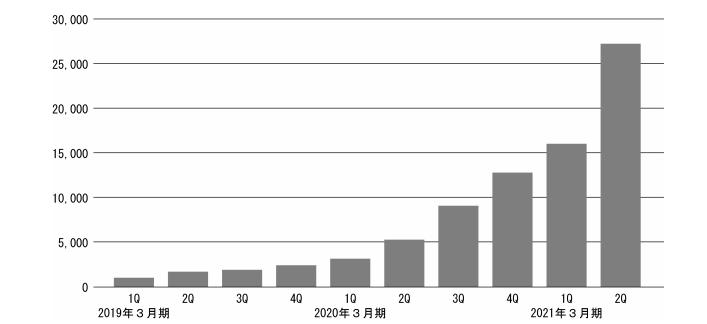 big advanceの導入企業数