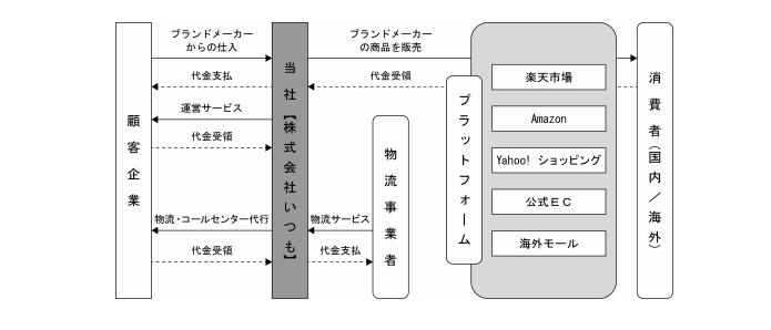 ECマーケットプレイスサービスの事業系統図