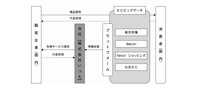 ECマーケティングサービスの事業系統図